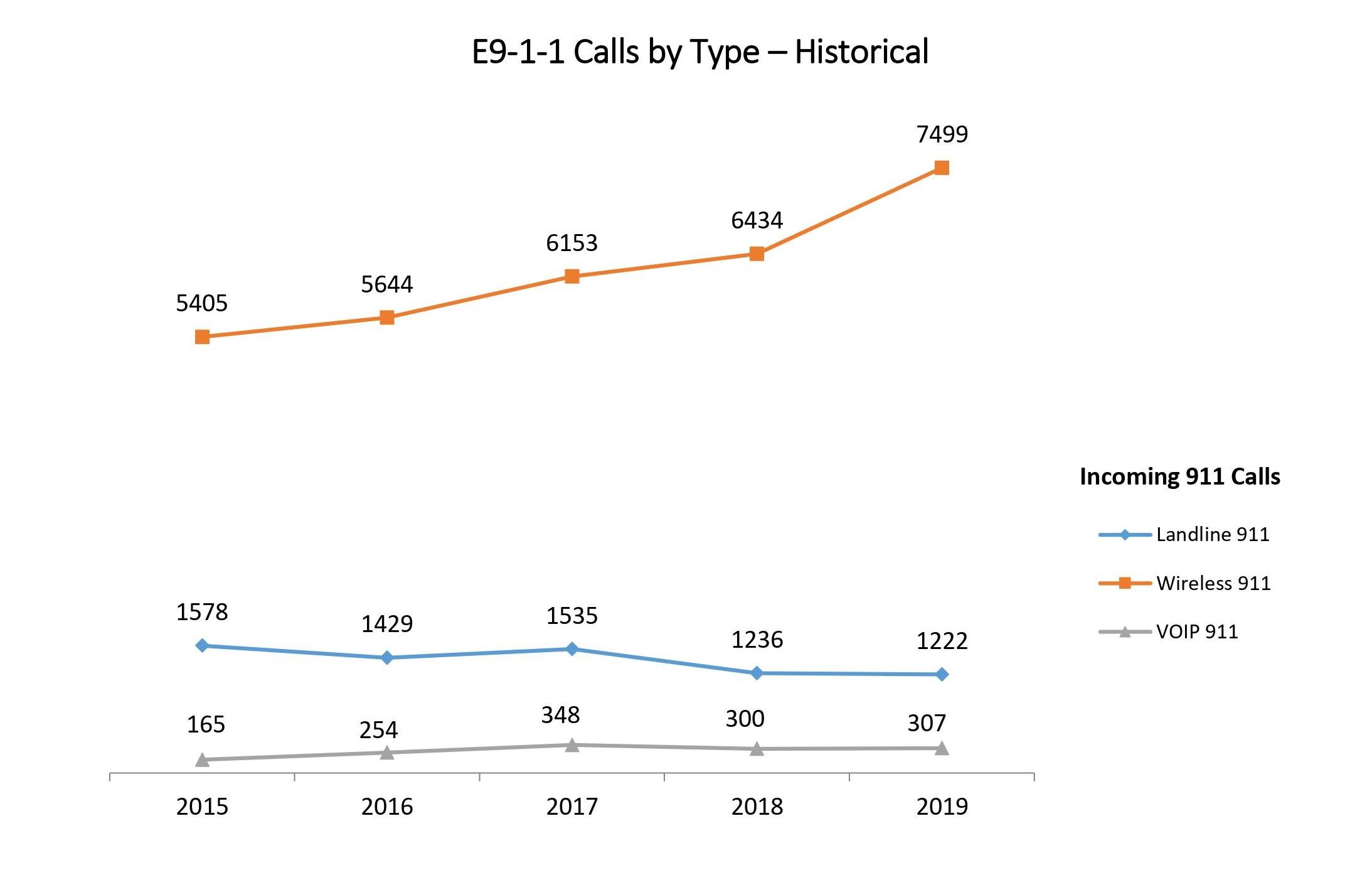 E911 Calls by Type - Historical