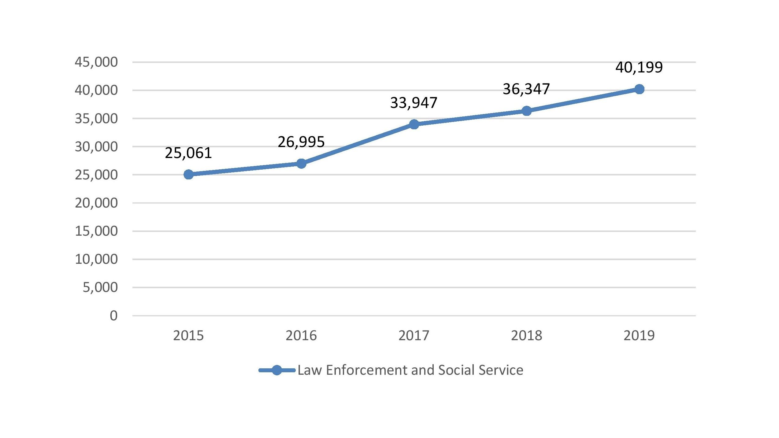 Historical Call Volume-Law Enforcement and Social Service